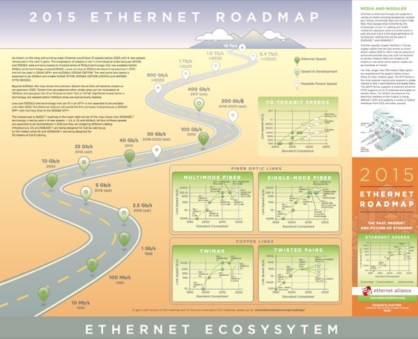 Ethernet Roadmap