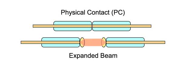 expanded beam