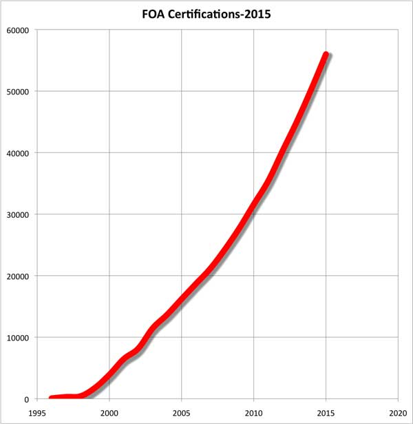 FOA Certifications 2015