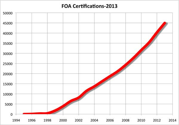 FOA Certifications
