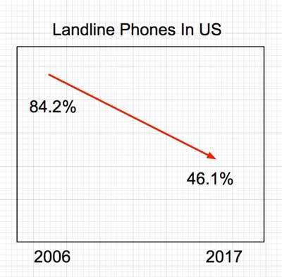 Landline phone use in US