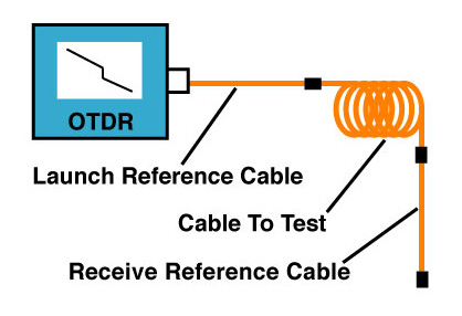 OTDR using launch cable