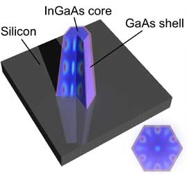lasers grown on silicon substrate