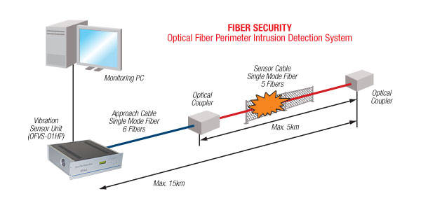 fiber security system
