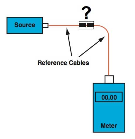 two cable reference