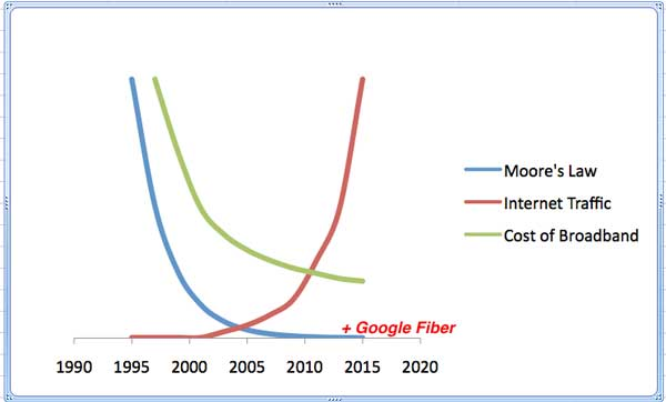 Trends Internet Pricing
