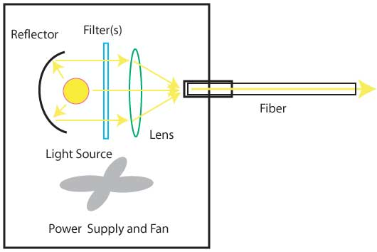 Foa Fiber Optic Lighting
