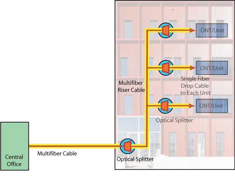 Google ftth architecture for Architecture ftth
