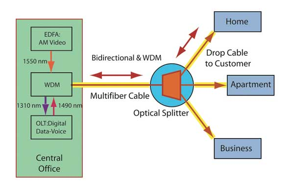 The foa reference for fiber optics fiber to the home pon for Architecture ftth