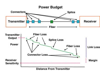 fiber optic link power budget