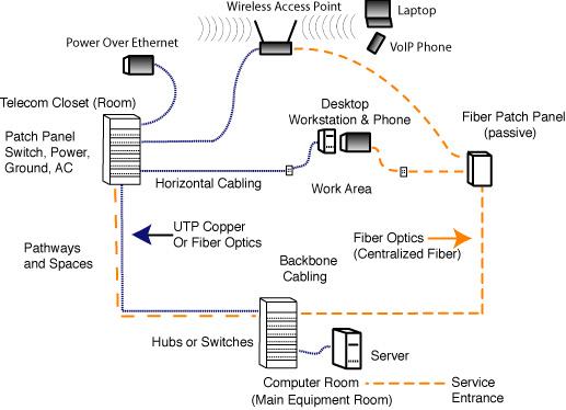 The Foa Reference For Fiber Optics Premises Networks